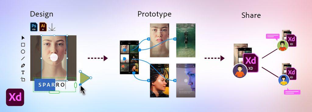 Adobe XD基本3機能