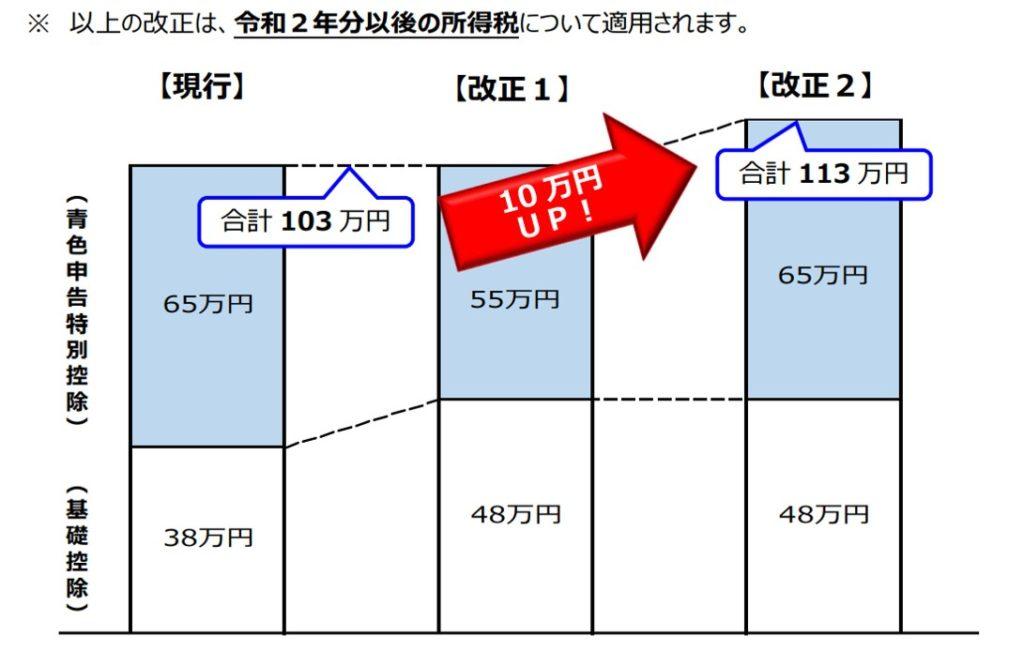 e-Tax説明図